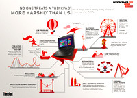 INFOGRAPHIC ON LENOVO TOUGHNESS